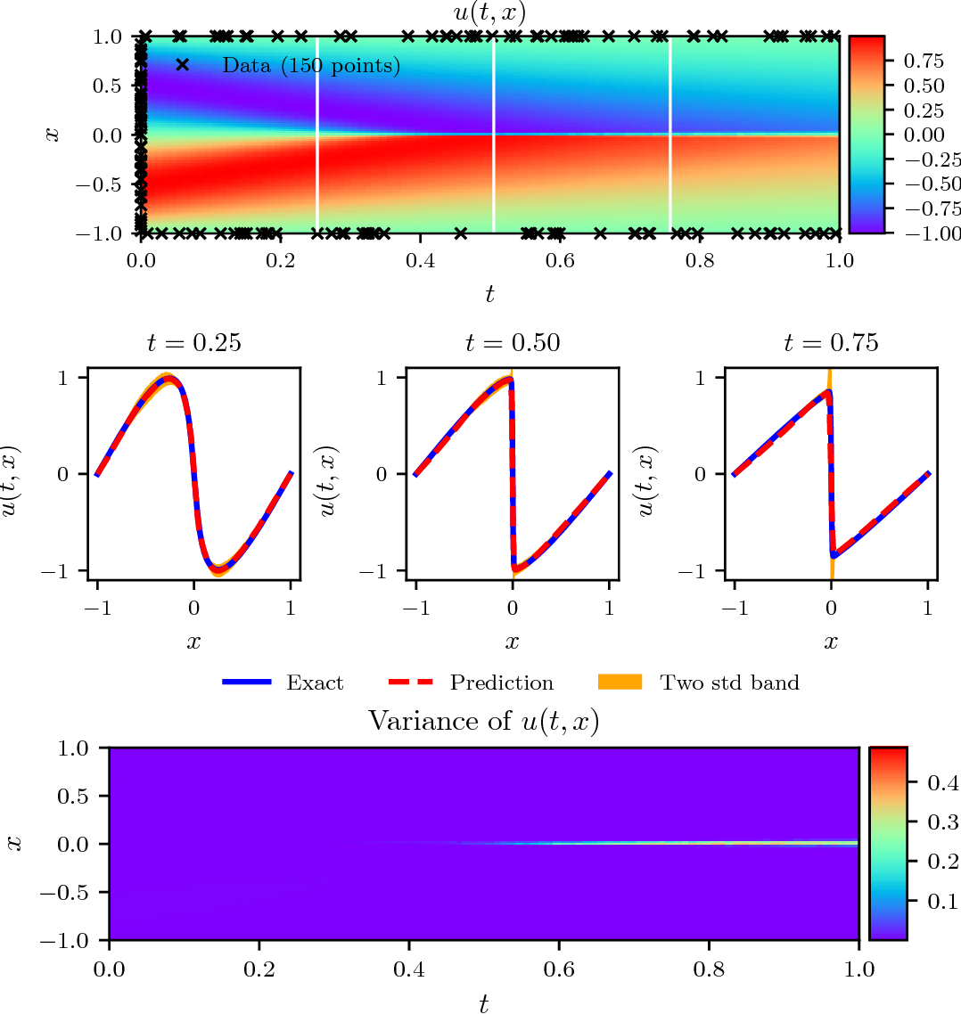 Figure 4 for Adversarial Uncertainty Quantification in Physics-Informed Neural Networks