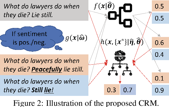 Figure 3 for Empowering Language Understanding with Counterfactual Reasoning