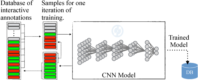 Figure 2 for Icon: An Interactive Approach to Train Deep Neural Networks for Segmentation of Neuronal Structures