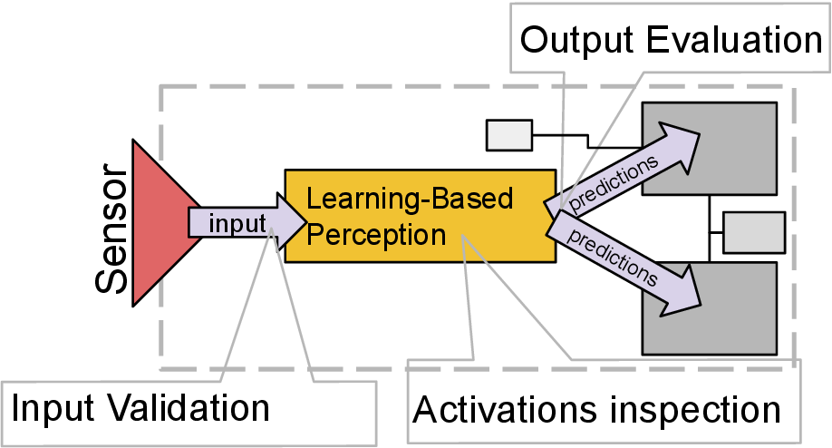 Figure 1 for Run-Time Monitoring of Machine Learning for Robotic Perception: A Survey of Emerging Trends