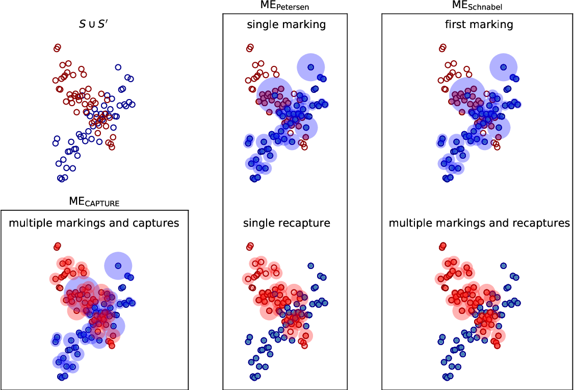 Figure 1 for Mark-Evaluate: Assessing Language Generation using Population Estimation Methods