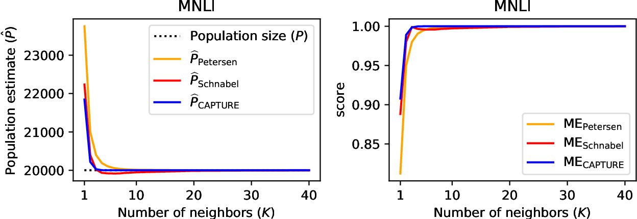 Figure 3 for Mark-Evaluate: Assessing Language Generation using Population Estimation Methods