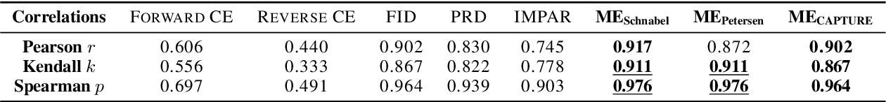 Figure 2 for Mark-Evaluate: Assessing Language Generation using Population Estimation Methods