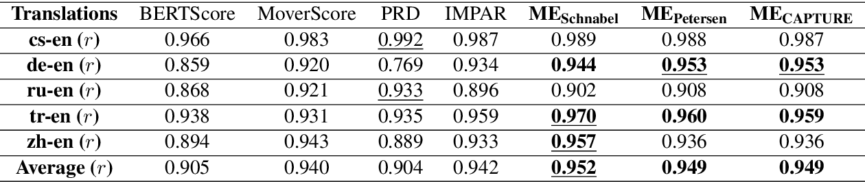 Figure 4 for Mark-Evaluate: Assessing Language Generation using Population Estimation Methods