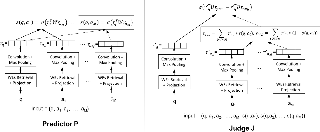 Figure 1 for Learning Loss Functions for Semi-supervised Learning via Discriminative Adversarial Networks