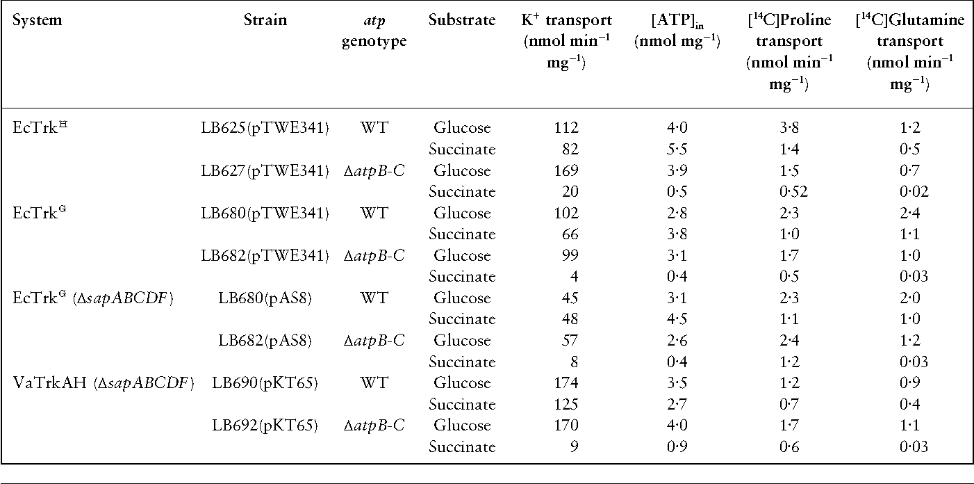 PDF] Identification of the ABC protein SapD as the subunit