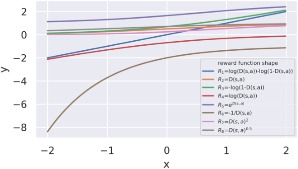 Figure 1 for Reward function shape exploration in adversarial imitation learning: an empirical study