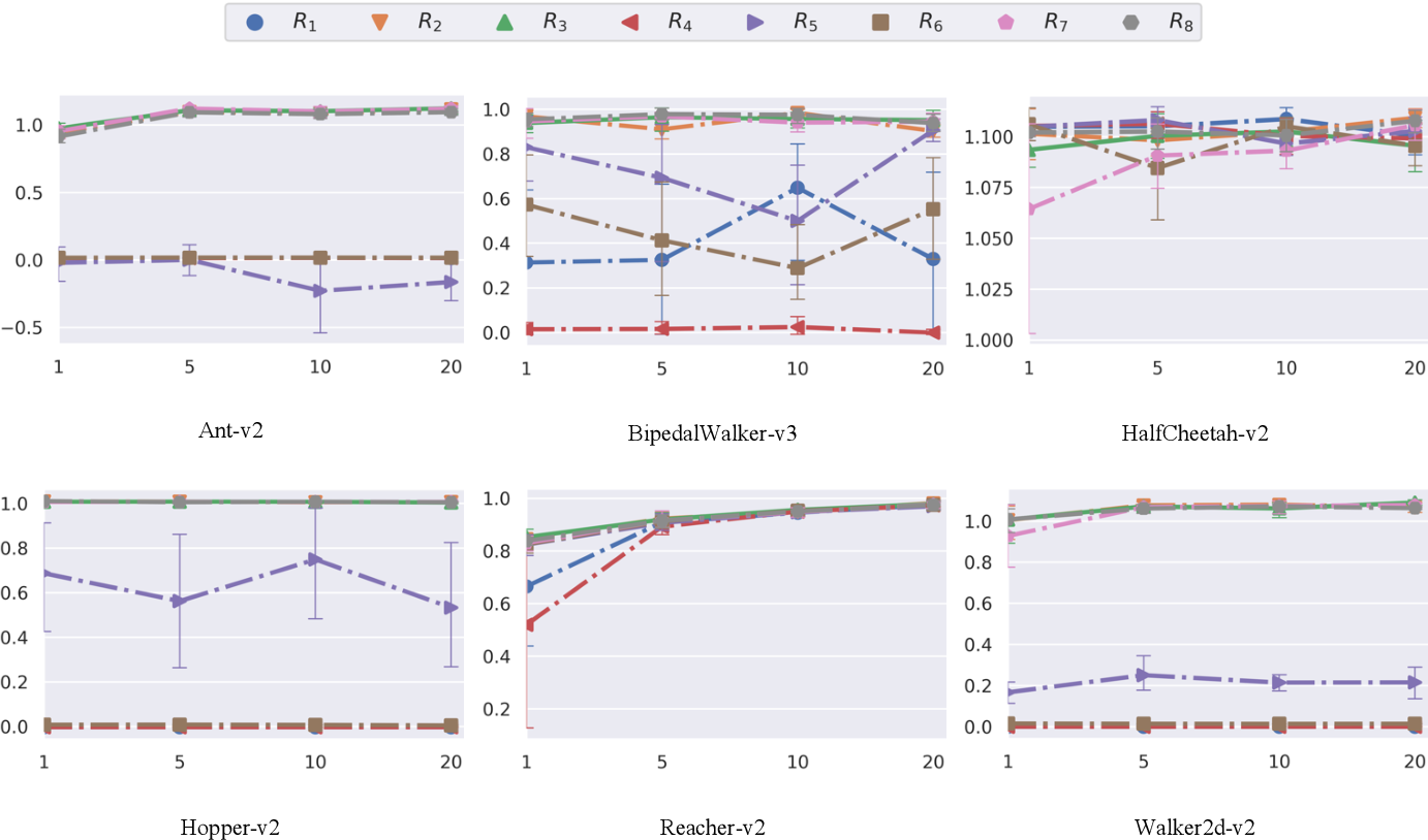 Figure 2 for Reward function shape exploration in adversarial imitation learning: an empirical study