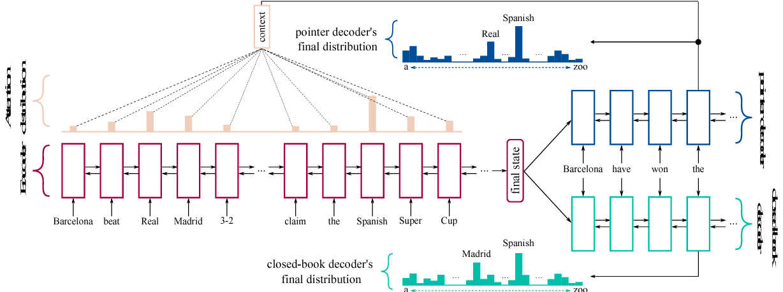 Figure 3 for Closed-Book Training to Improve Summarization Encoder Memory