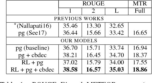 Figure 2 for Closed-Book Training to Improve Summarization Encoder Memory