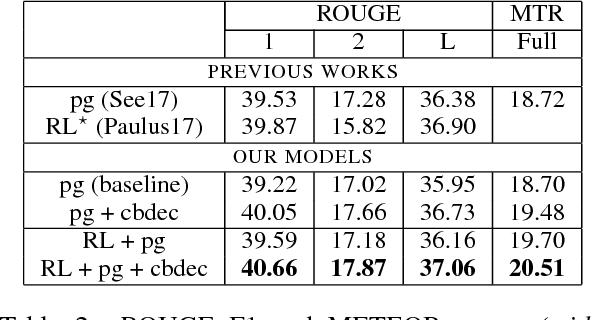 Figure 4 for Closed-Book Training to Improve Summarization Encoder Memory