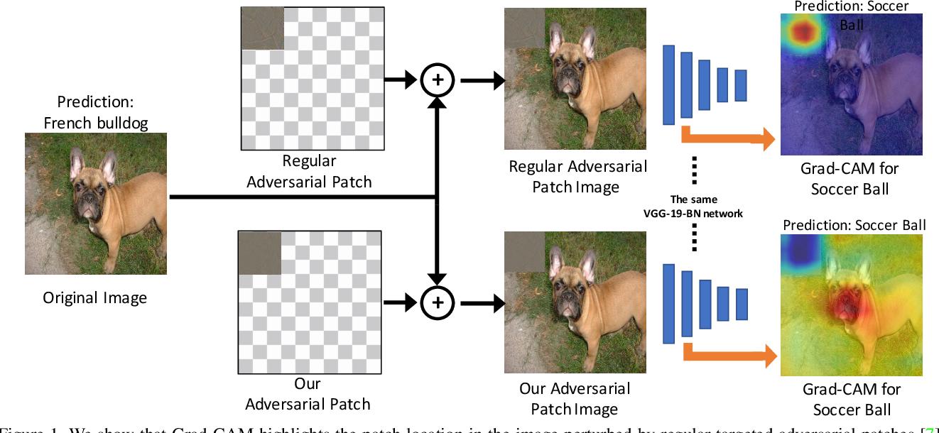 Figure 1 for Towards Hiding Adversarial Examples from Network Interpretation