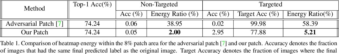Figure 2 for Towards Hiding Adversarial Examples from Network Interpretation
