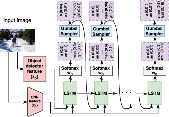 Figure 3 for Speaking the Same Language: Matching Machine to Human Captions by Adversarial Training