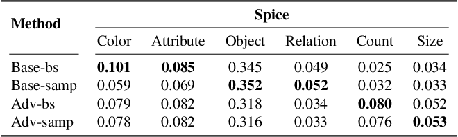 Figure 4 for Speaking the Same Language: Matching Machine to Human Captions by Adversarial Training