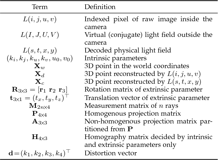 Figure 1 for A Generic Multi-Projection-Center Model and Calibration Method for Light Field Cameras