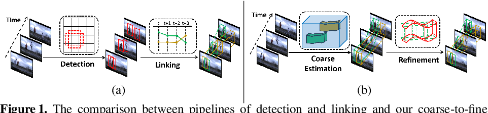 Figure 1 for CFAD: Coarse-to-Fine Action Detector for Spatiotemporal Action Localization
