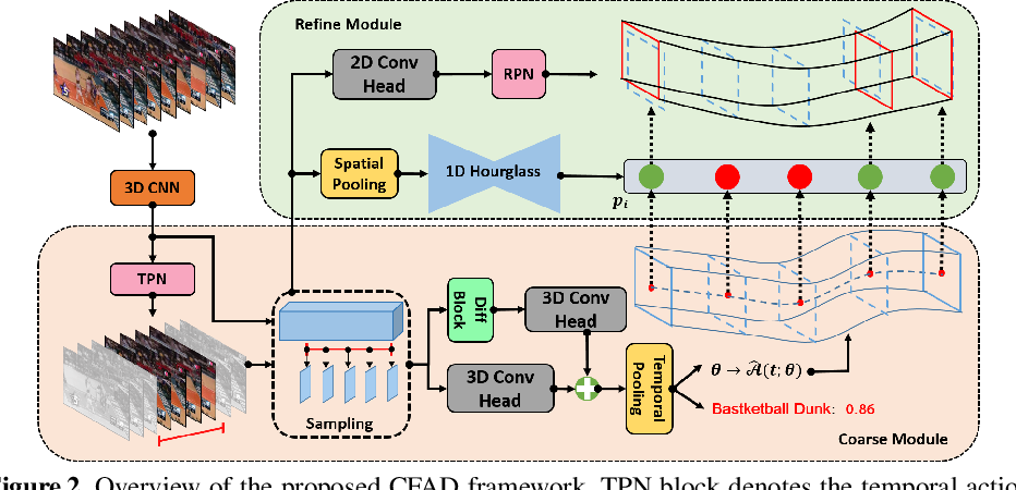 Figure 3 for CFAD: Coarse-to-Fine Action Detector for Spatiotemporal Action Localization