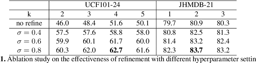 Figure 2 for CFAD: Coarse-to-Fine Action Detector for Spatiotemporal Action Localization
