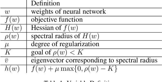Figure 1 for Non-Convex Optimization with Spectral Radius Regularization