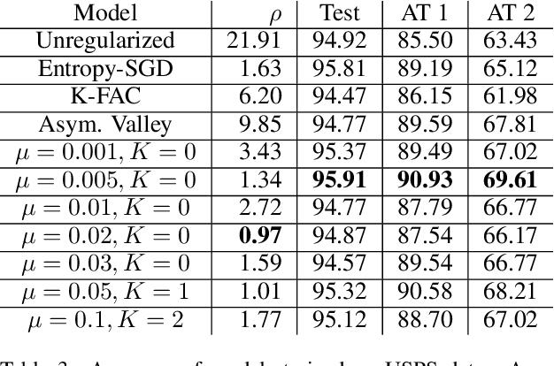 Figure 4 for Non-Convex Optimization with Spectral Radius Regularization
