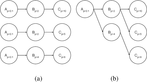 Figure 1 for Exploiting Reuse in Pipeline-Aware Hyperparameter Tuning