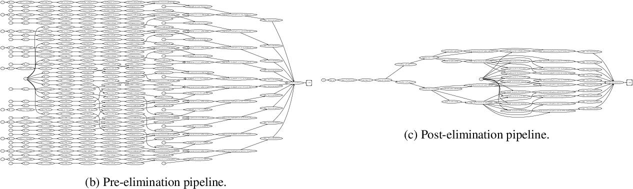 Figure 3 for Exploiting Reuse in Pipeline-Aware Hyperparameter Tuning