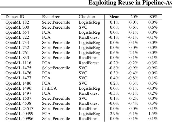 Figure 2 for Exploiting Reuse in Pipeline-Aware Hyperparameter Tuning