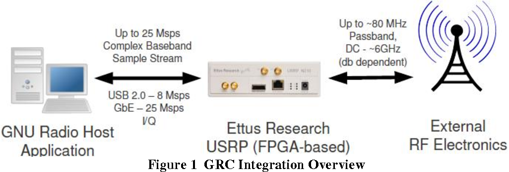 PDF] STEP 3 : CONFIGURE GRC TO RECORD AND PLAYBACK GNSS