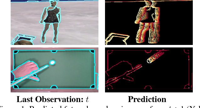 Figure 1 for Long-Term Image Boundary Prediction