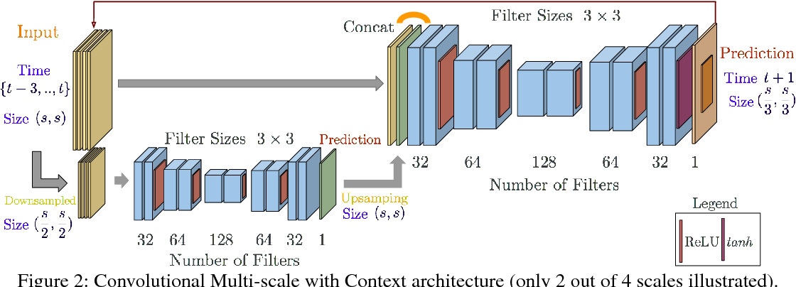 Figure 3 for Long-Term Image Boundary Prediction