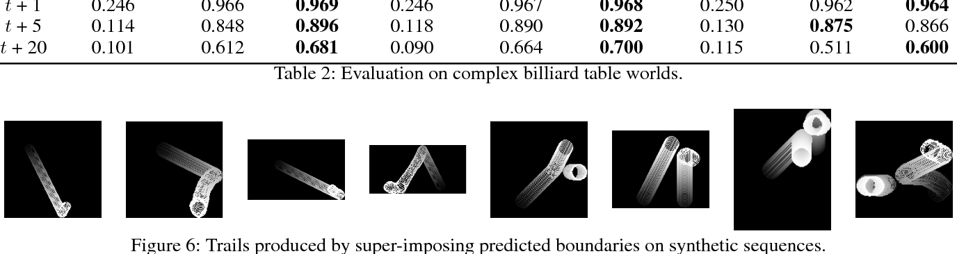 Figure 4 for Long-Term Image Boundary Prediction