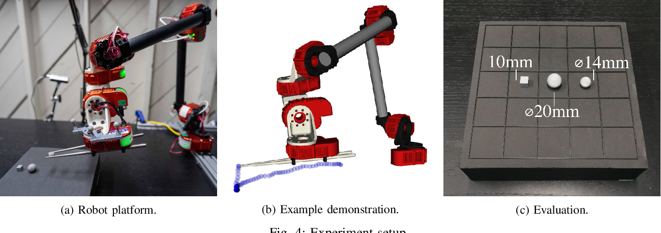 Figure 4 for Grasping with Chopsticks: Combating Covariate Shift in Model-free Imitation Learning for Fine Manipulation