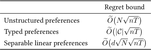 Figure 1 for Learning Equilibria in Matching Markets from Bandit Feedback