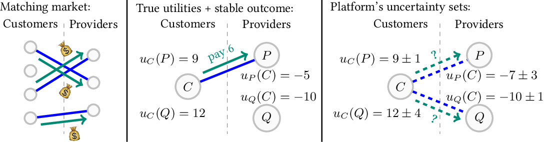 Figure 2 for Learning Equilibria in Matching Markets from Bandit Feedback
