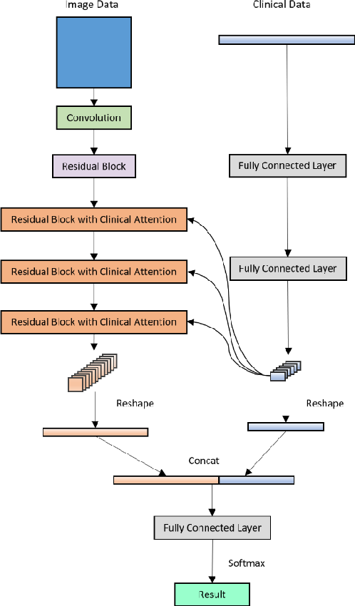 Figure 1 for Fusing Medical Image Features and Clinical Features with Deep Learning for Computer-Aided Diagnosis