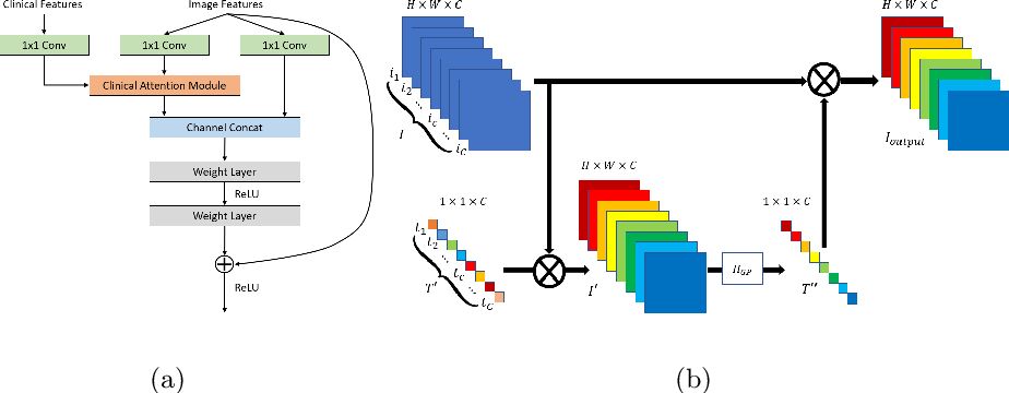 Figure 3 for Fusing Medical Image Features and Clinical Features with Deep Learning for Computer-Aided Diagnosis