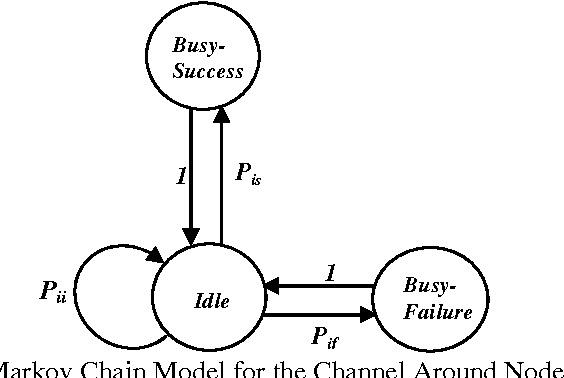 analytical modeling of mac protocol in ad hoc networks