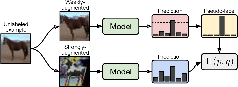 Figure 1 for FixMatch: Simplifying Semi-Supervised Learning with Consistency and Confidence