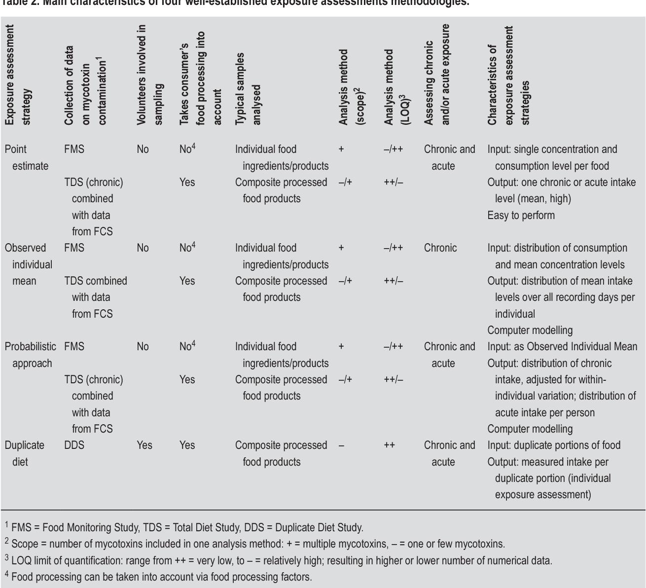 PDF] Strategies for estimating human exposure to mycotoxins via food