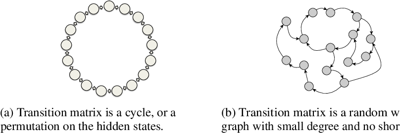 Figure 1 for Learning Overcomplete HMMs