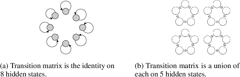 Figure 2 for Learning Overcomplete HMMs
