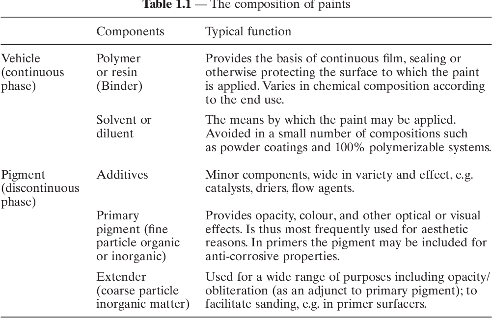 PDF] Paint and surface coatings - Semantic Scholar