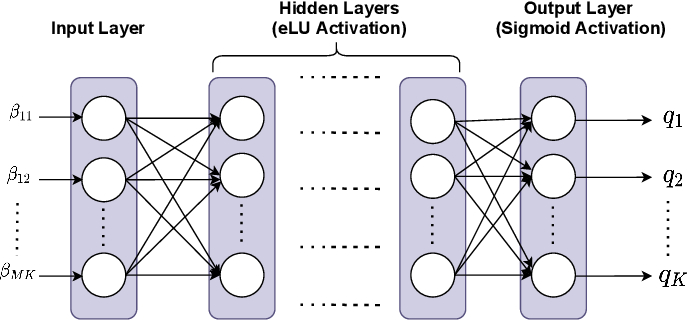 Figure 1 for Deep Learning-based Power Control for Cell-Free Massive MIMO Networks
