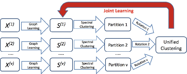 Figure 1 for Multiple Partitions Aligned Clustering