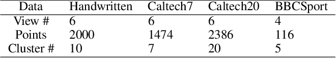 Figure 2 for Multiple Partitions Aligned Clustering
