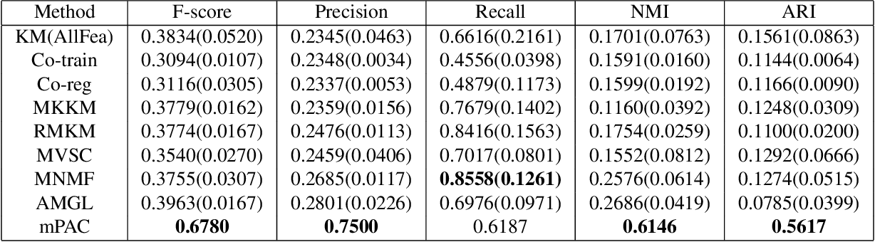 Figure 3 for Multiple Partitions Aligned Clustering
