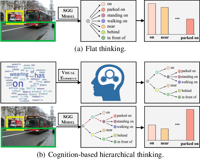 Figure 1 for CogTree: Cognition Tree Loss for Unbiased Scene Graph Generation