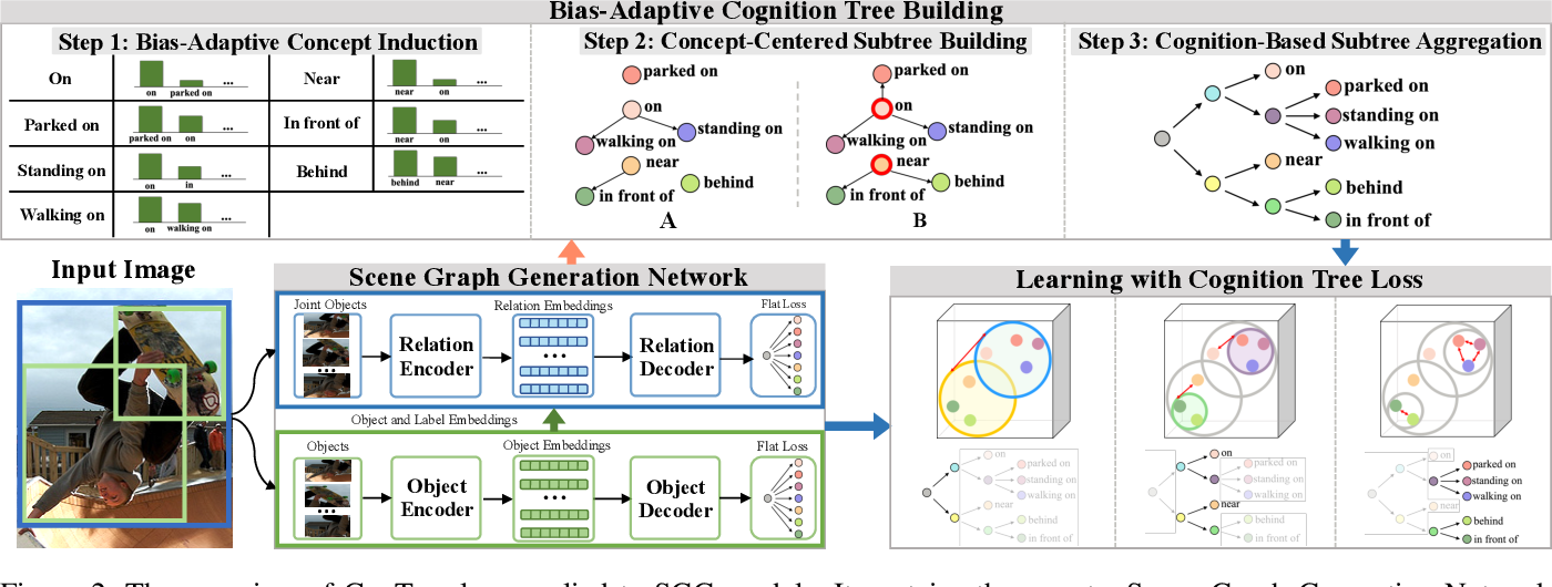 Figure 3 for CogTree: Cognition Tree Loss for Unbiased Scene Graph Generation