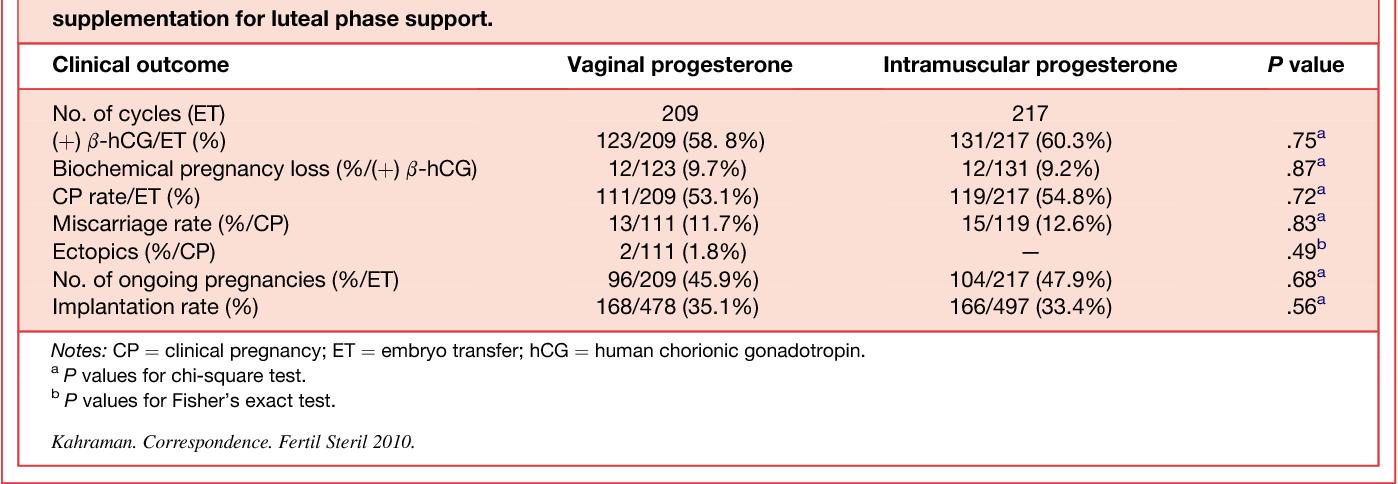 Table 1 from The efficiency of progesterone vaginal gel versus